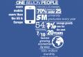 Afrikada 100 Milyon Kullanıcı!